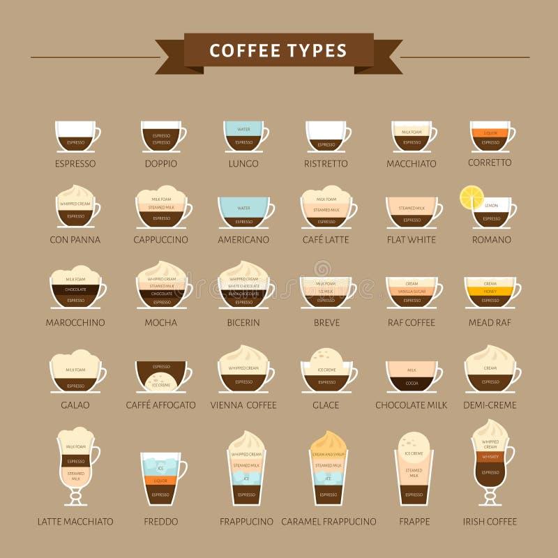 Tipos de ilustração do vetor do café Infographic de tipos do café ilustração do vetor