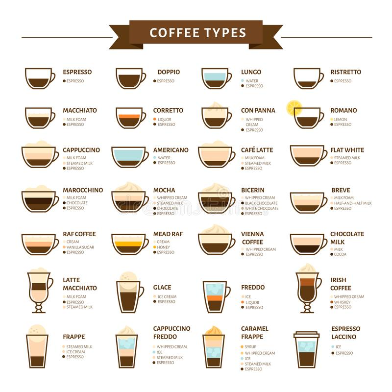 Tipos de ilustração do vetor do café Infographic de tipos do café ilustração royalty free