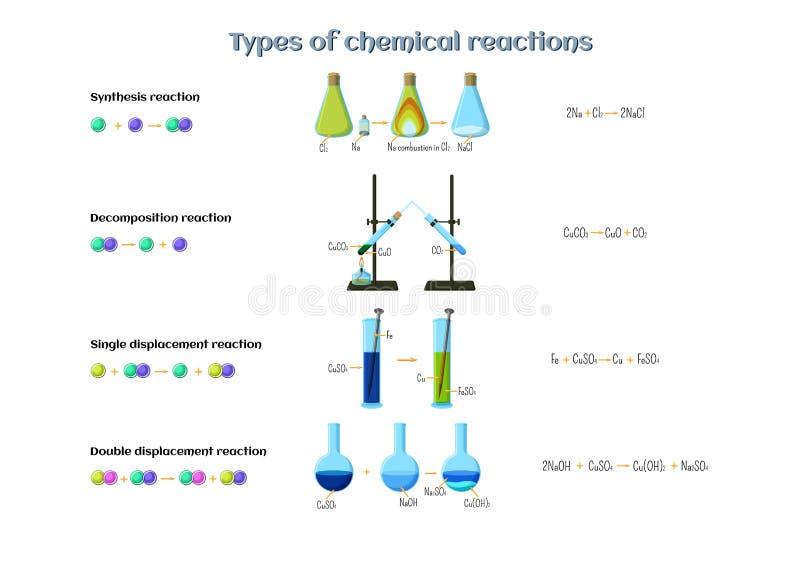 Tipos de infographics de las reacciones químicas Reacciones de la dislocación de la síntesis, de la descomposición, sola y doble ilustración del vector