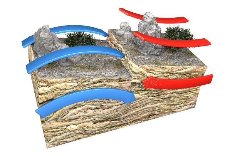 Tipos de límites de placa Los límites convergentes destructivos o los márgenes activos ocurren donde dos placas resbalan hacia un ilustración del vector