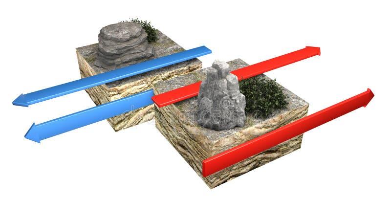 Tipos de límites de placa Transforme los límites que ocurre el conservador donde diapositiva litosférica de dos placas, rutina má ilustración del vector
