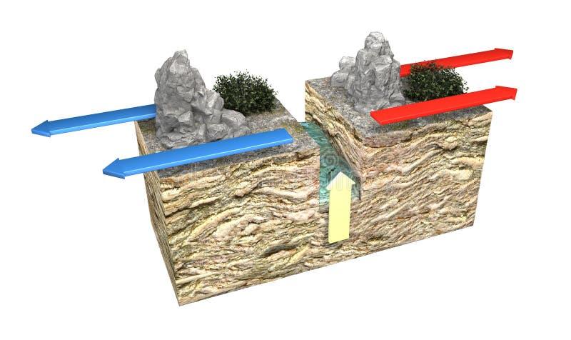 Tipos de limites de placa Os limites divergentes construtivos ocorrem onde duas placas deslizam independentemente de se ilustração stock