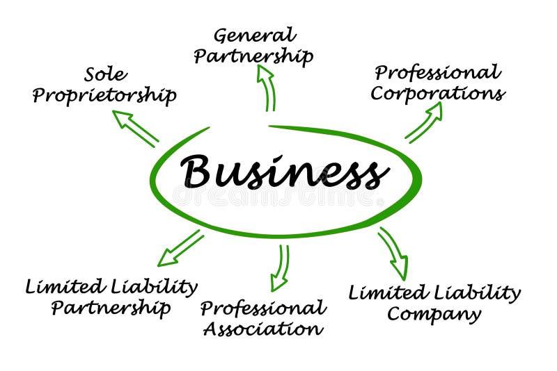Tipos de negócio ilustração do vetor