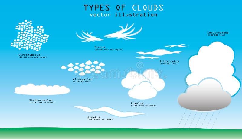 Tipos de nubes stock de ilustración