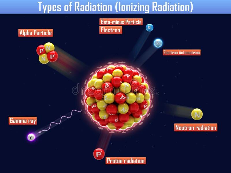 Tipos de radiação (radiação ionizante) ilustração stock