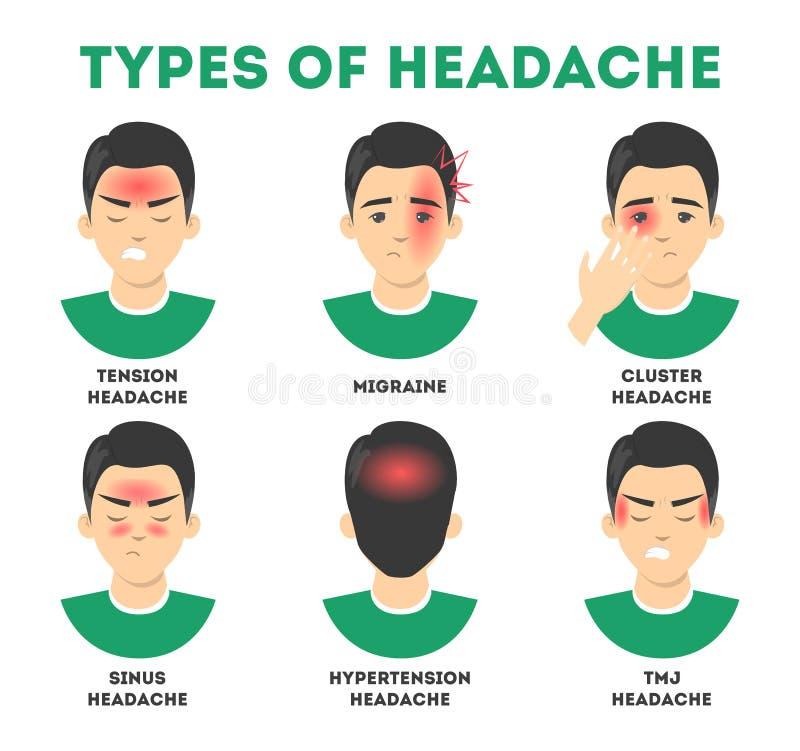 Tipos de sistema del dolor de cabeza Tensi?n y dolor del sino, jaqueca libre illustration