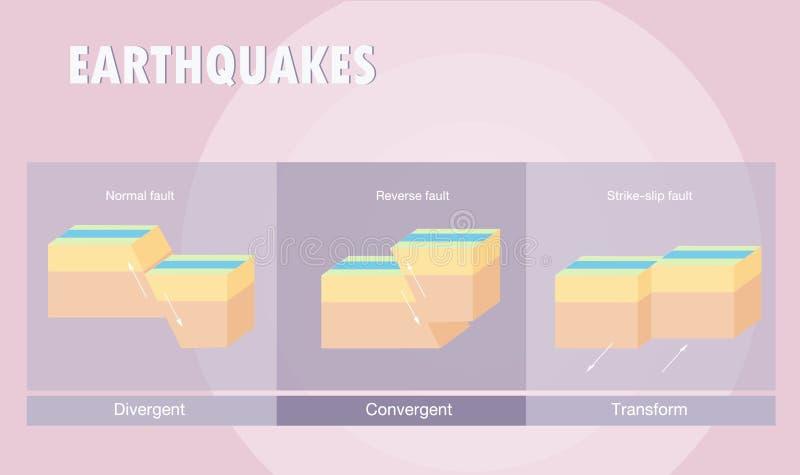 Tipos de terremoto del límite de placa stock de ilustración
