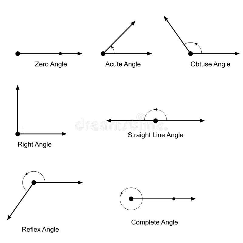 Tipos de vetor dos ângulos ilustração stock