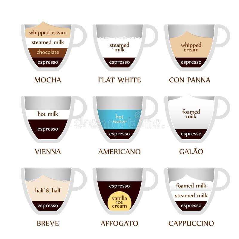 Tipos do café ilustração royalty free