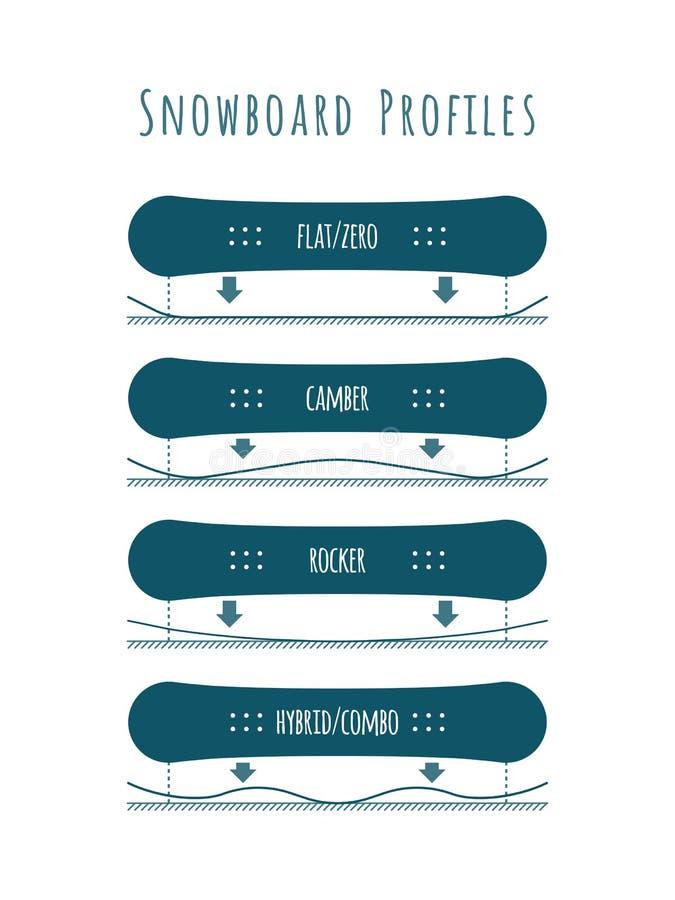 Tipos do perfil do Snowboard - bandeira do blue&white foto de stock
