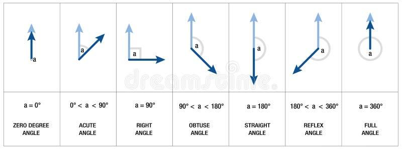Tipos trigonometria dos ângulos da geometria ilustração do vetor