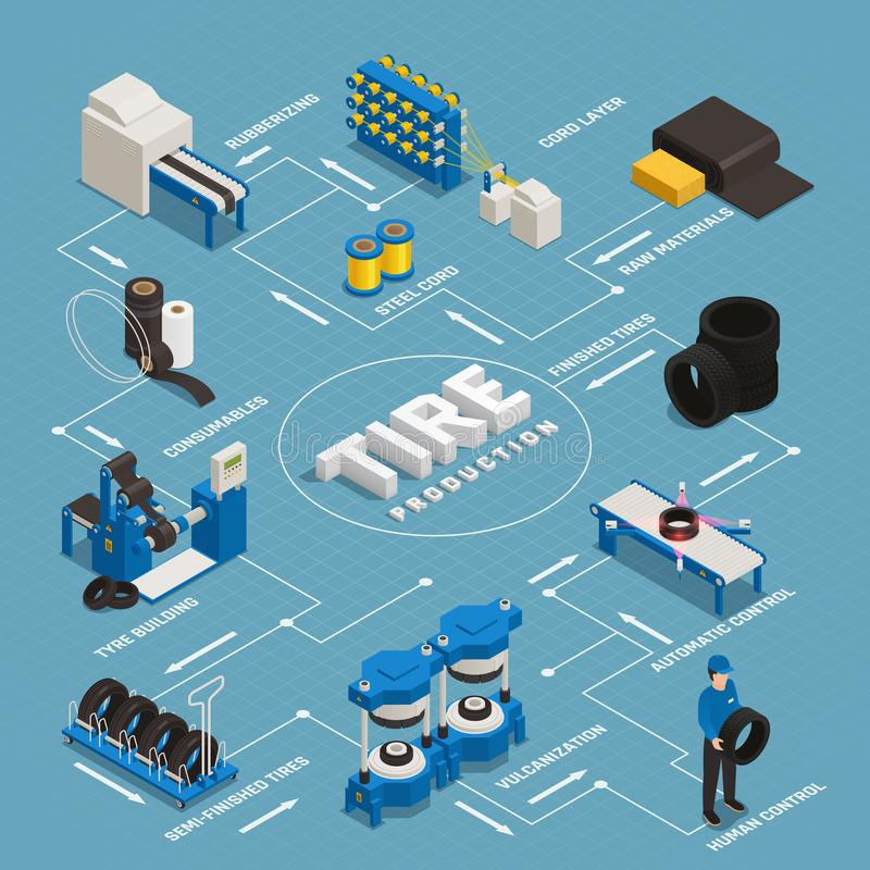 Tire Production Isometric Flowchart. Stages manufacturing from raw materials till control quality of finished product vector illustration royalty free illustration