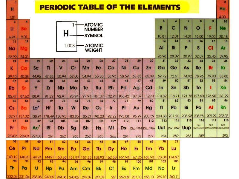 titel för periodisk tabell arkivbild