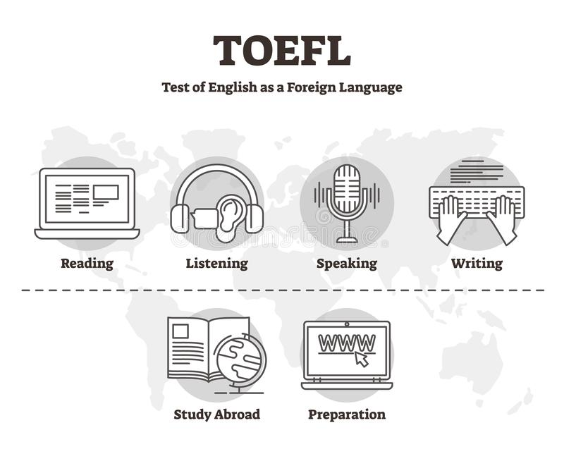 TOEFL vector illustration. Outline skill test of English Foreign Language. TOEFL vector illustration. Labeled outline skill test of English as Foreign Language royalty free illustration