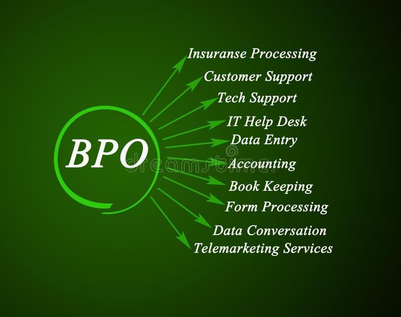 Toepassingen van BPO royalty-vrije illustratie