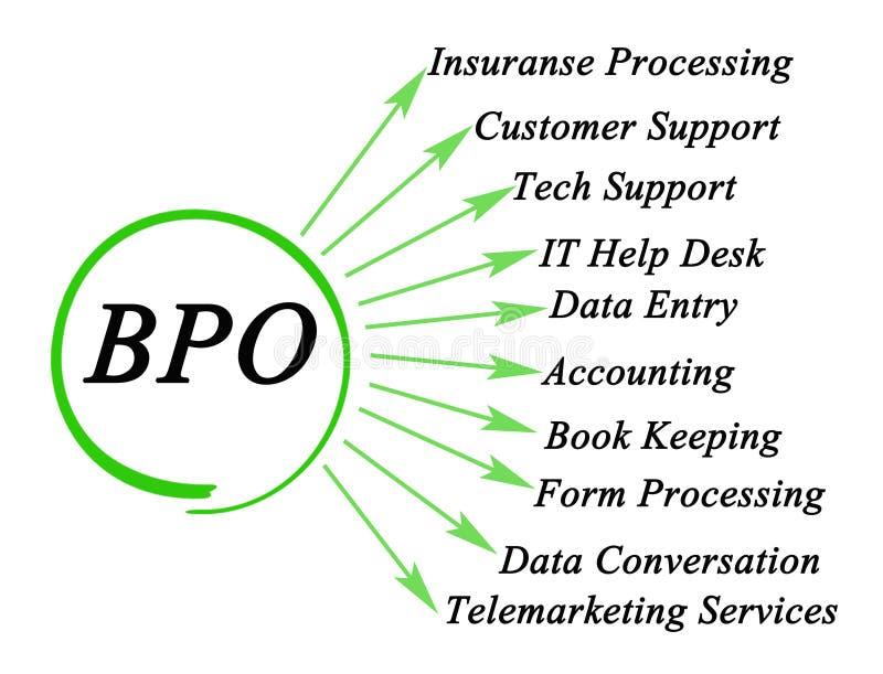Toepassingen van BPO vector illustratie