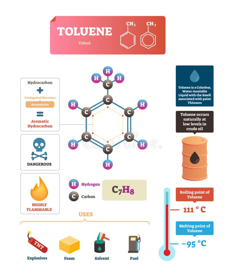 Toluene or toluol vector illustration. Labeled structure and uses diagram. stock illustration