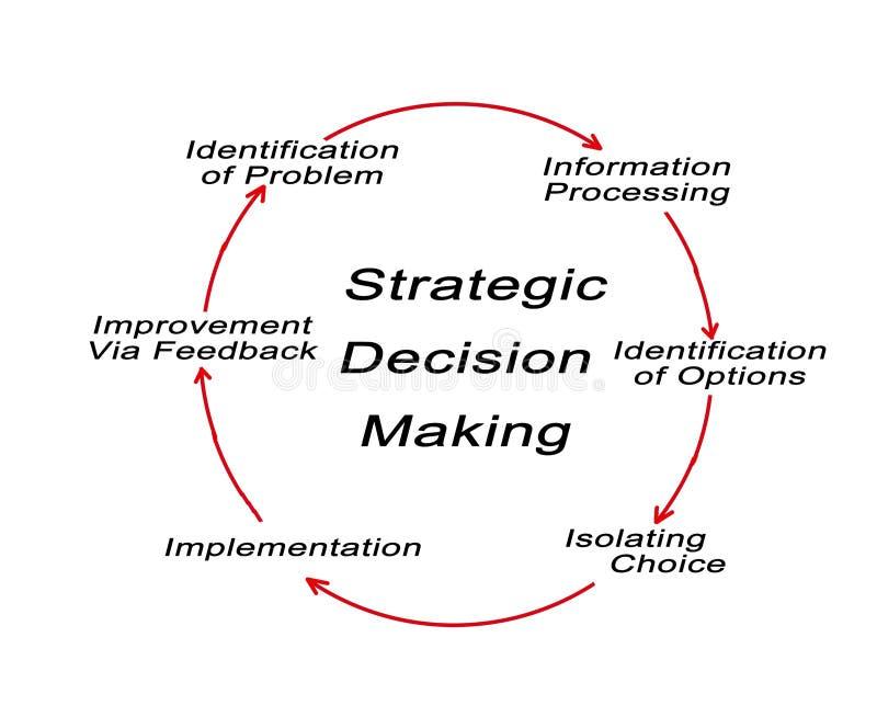 Toma de decisión estratégica stock de ilustración