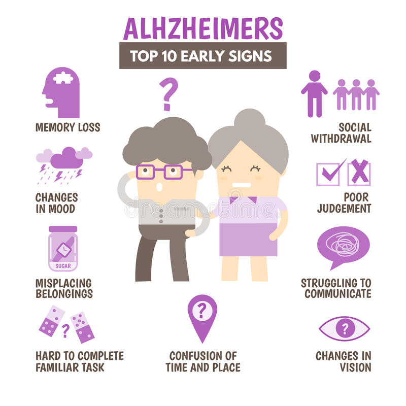 Topp 10 tecken av alzheimerssjukdomen stock illustrationer