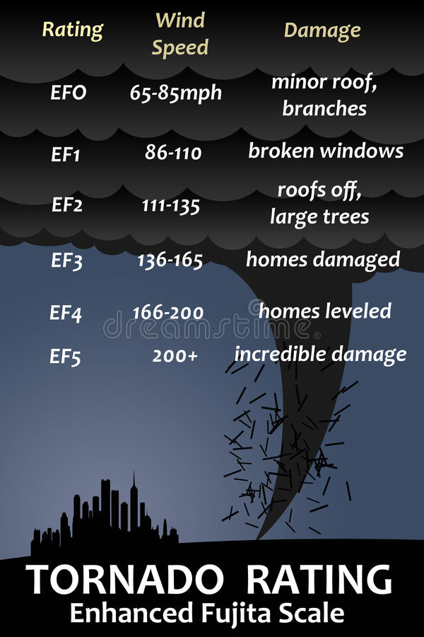 Tornado fujita scale. Enhanced Fujita scale used to describe and rate tornadoes stock illustration