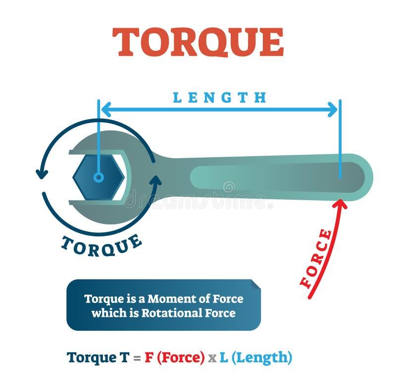 Torque диаграмма примера физики, механически плакат иллюстрации вектора Уровнение вращательной силы математически иллюстрация штока