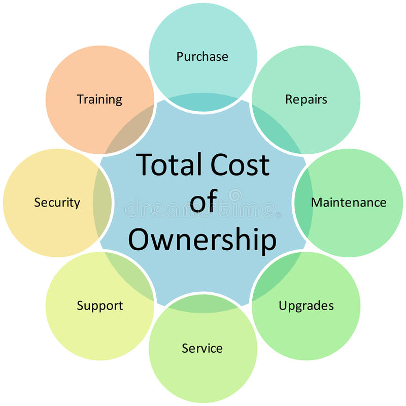 Download Total Cost Ownership Diagram Stock Illustration - Image: 19080012