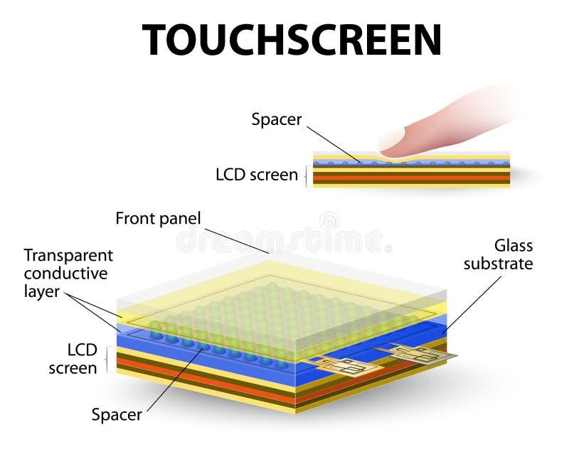 Touch Screens und Tablets lizenzfreie abbildung