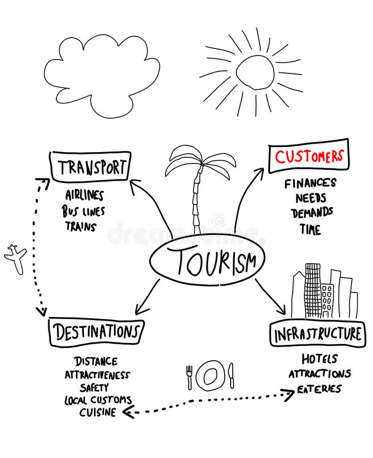 Download Tourism industry stock vector. Image of ideas, arrows - 17326890