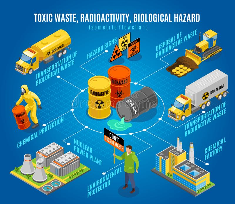 Toxic Waste Hazard Isometric Flowchart. Toxic radioactive nuclear biological waste hazard isometric flowchart with safe disposal transportation environmental royalty free illustration