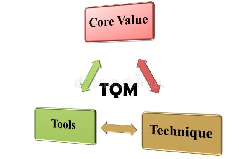 Tqm immagini stock