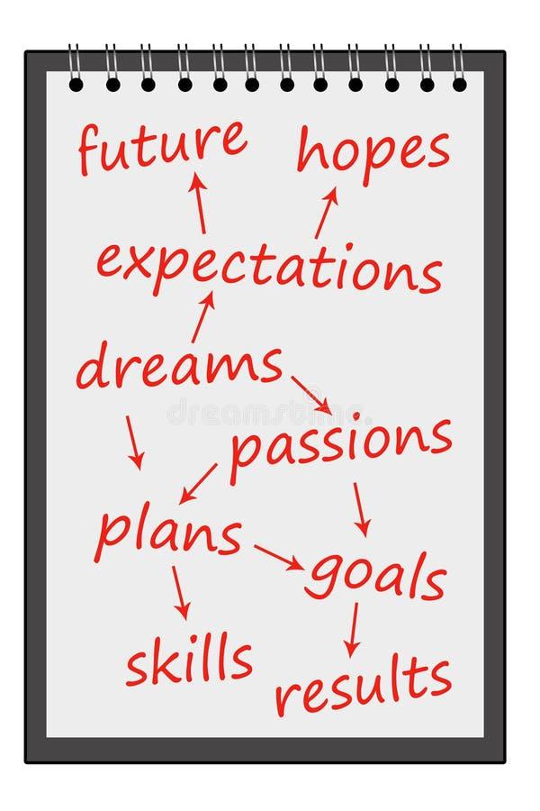 Träume und Leidenschaften lizenzfreie abbildung