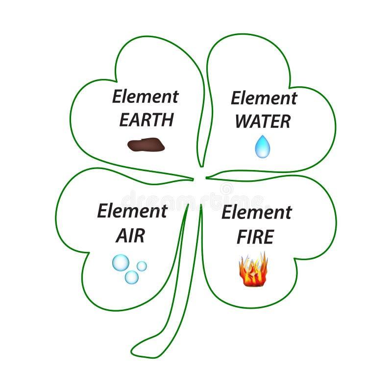 Trèfle à quatre feuilles E St illustration de vecteur