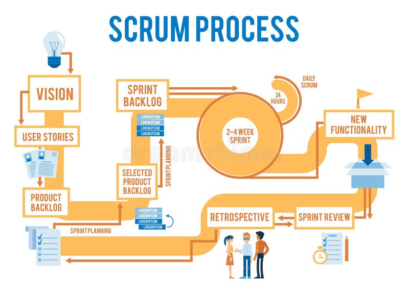 Trabalhos ágeis do processo do scrum do vetor com fases ilustração royalty free