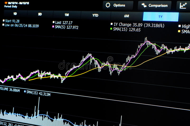 Trading chart of stock with averages and indicators stock images