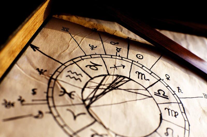 traditionellt horoskop