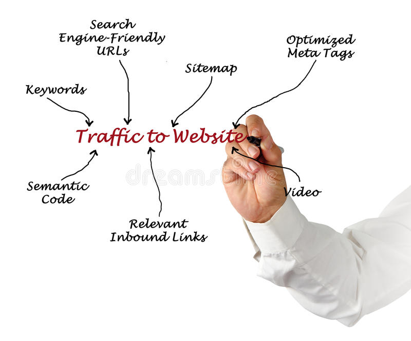 Traffic to Website. Presenting diagram of Traffic to Website stock photo
