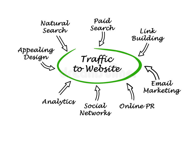 Traffic to your website royalty free illustration