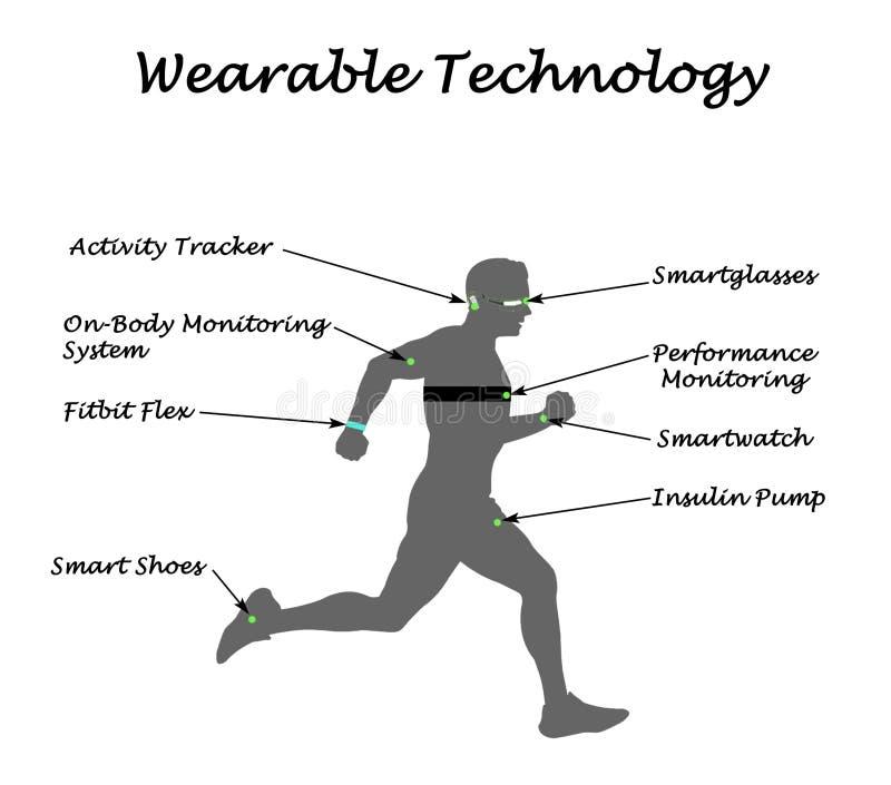 Tragbare sensorische Technologie lizenzfreie abbildung