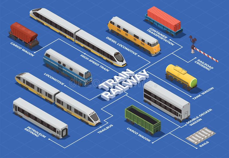 Train Railway Isometric Flowchart. Railway transportation isometric flowchart with high speed train electric and diesel locomotives cargo tank wagons vector stock illustration