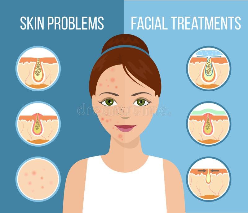 Traitement facial infographic