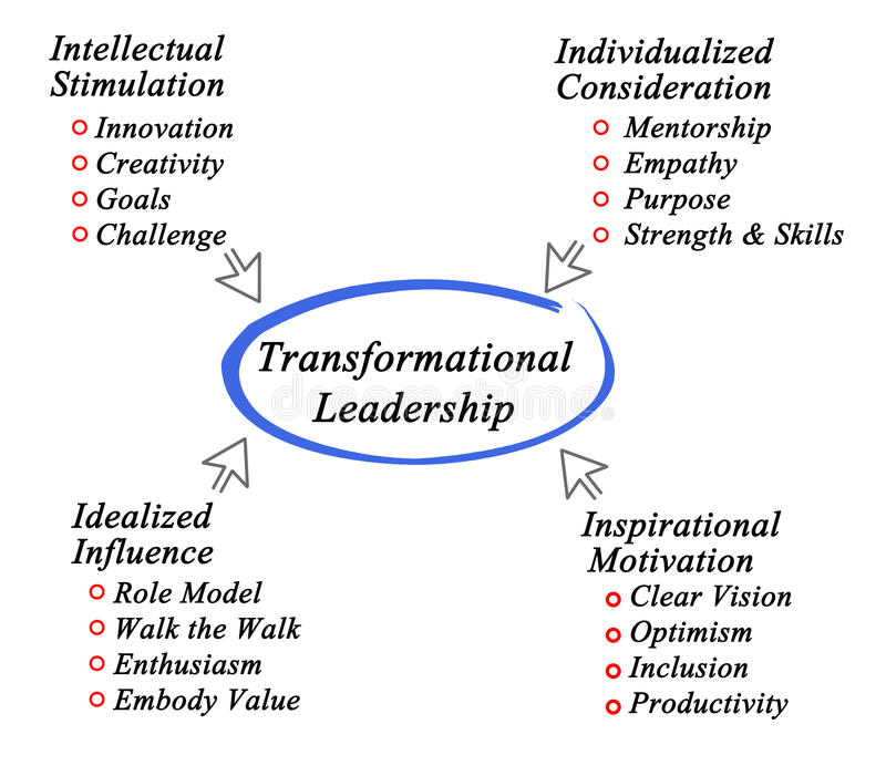 Transformational Leadership. What contributes to Transformational Leadership stock illustration