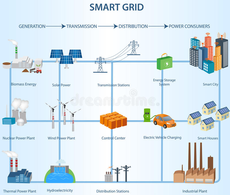 Transmission and Distribution Smart Grid Structure within the Po vector illustration