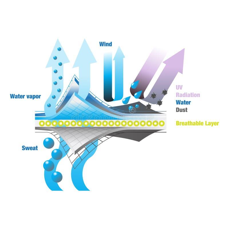Transpiration et description imperméable à l'eau de vêtement illustration libre de droits