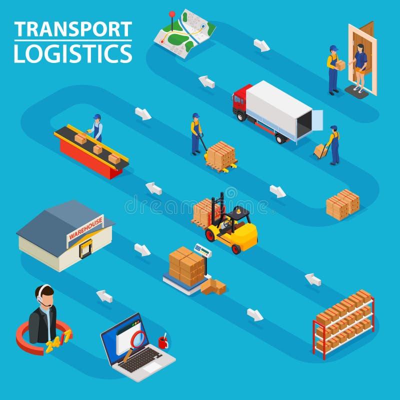 Transportlogistik Visar beställningen som bearbetar från att beställa gods till leveransen till dörren vektor illustrationer
