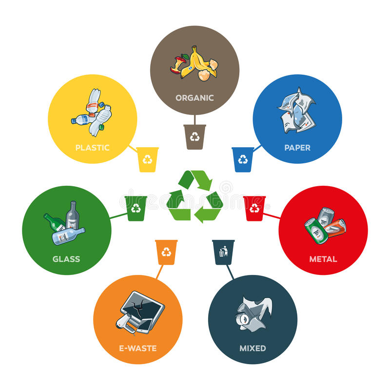 Trash Categories with Recycling Bins. Illustration of trash categories with organic, paper, plastic, glass, metal, e-waste and mixed waste with recycling bins vector illustration