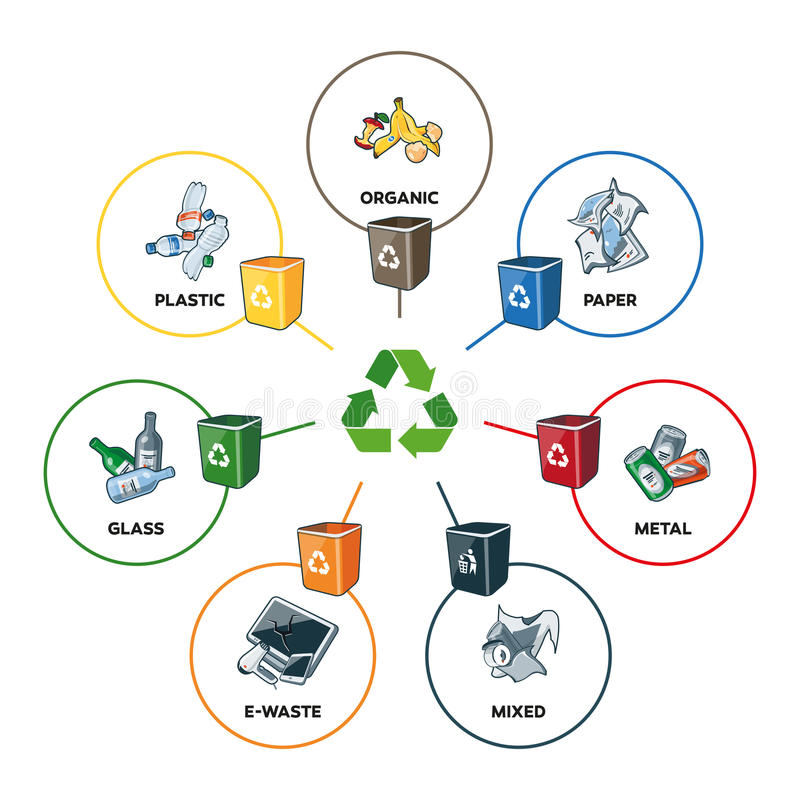 Trash Categories with Recycling Bins. Illustration of trash categories with organic, paper, plastic, glass, metal, e-waste and mixed waste with recycling bins royalty free illustration