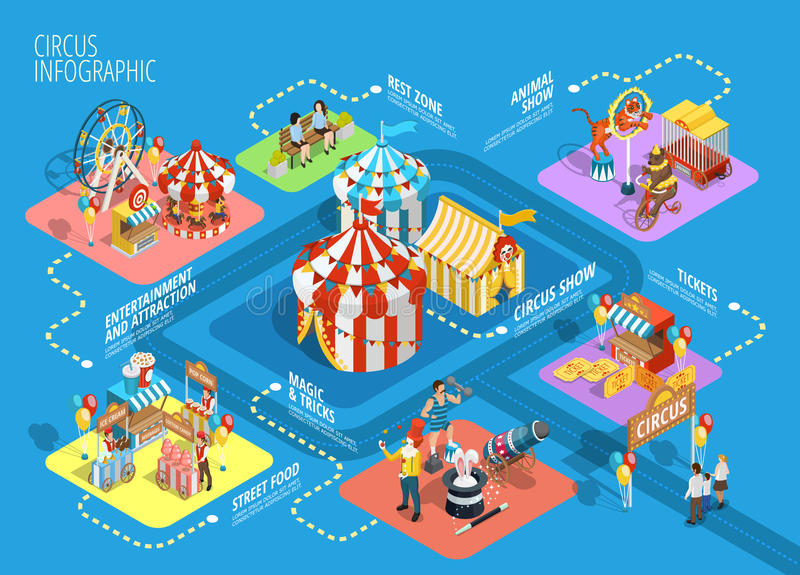 Travel Circus Isometric Infographic Flowchart Poster. Travel circus tent performance show attractions in amusement park isometric infographic flowchart schema royalty free illustration