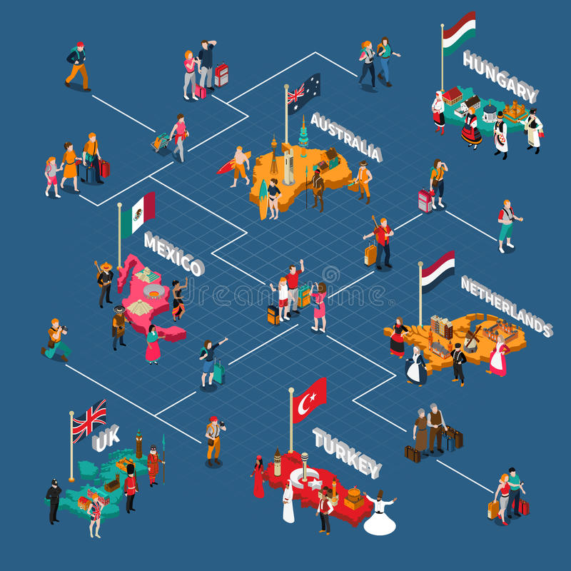 Travel People Isometric Flowchart. With tourists different countries their citizens and famous sights vector illustration vector illustration
