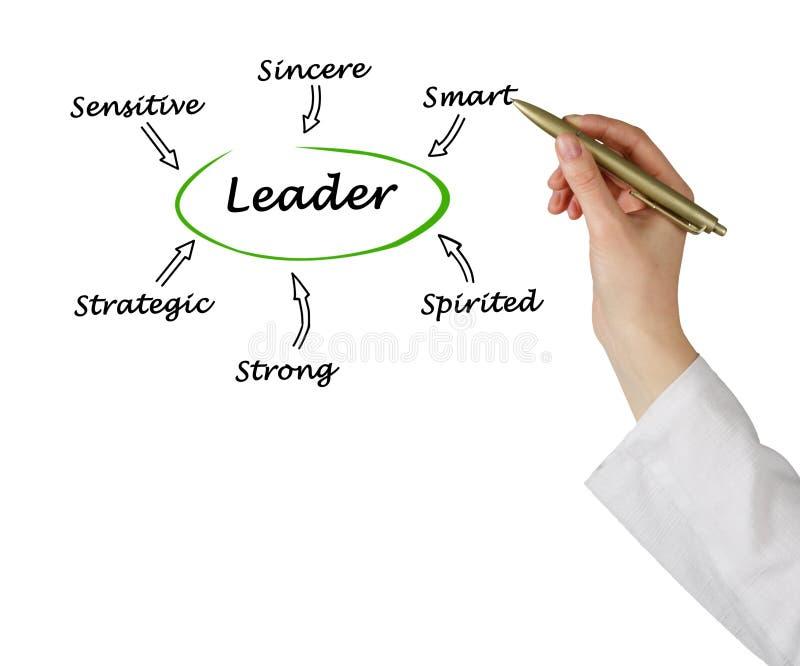 Trekken van succesvolle leider stock illustratie