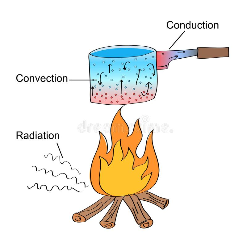 Tres diversos modos de la transferencia de calor libre illustration